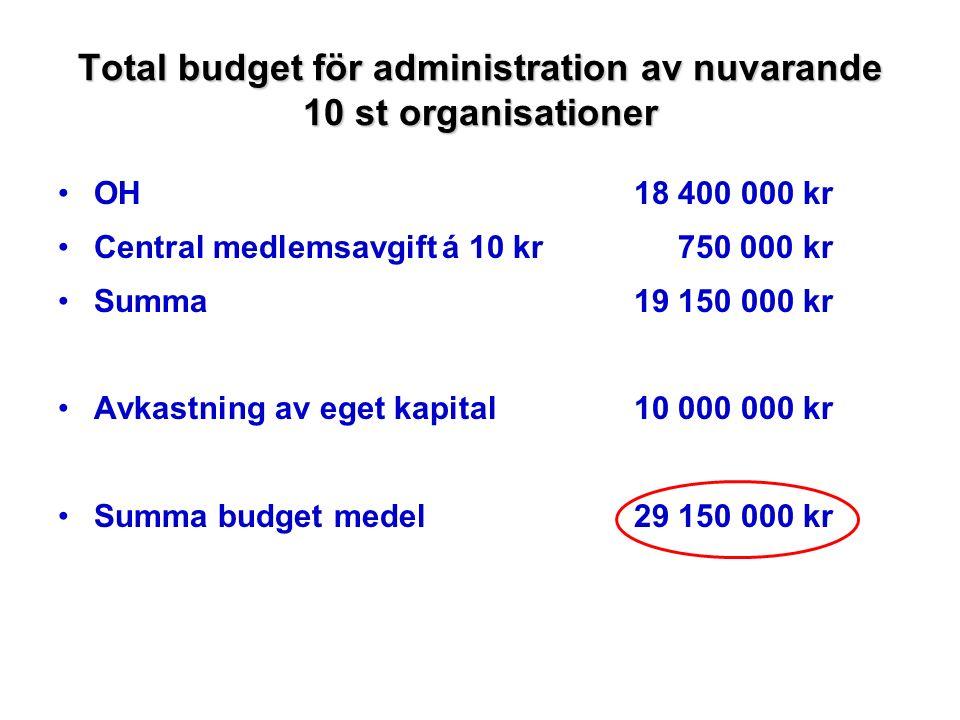 Total budget för administration av nuvarande 10 st organisationer OH18 400 000 kr Central medlemsavgiftá 10 kr 750 000 kr Summa19 150 000 kr Avkastning av eget kapital10 000 000 kr Summa budget medel29 150 000 kr