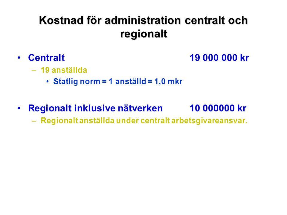 Kostnad för administration centralt och regionalt Centralt19 000 000 kr –19 anställda Statlig norm = 1 anställd = 1,0 mkr Regionalt inklusive nätverken10 000000 kr –Regionalt anställda under centralt arbetsgivareansvar.