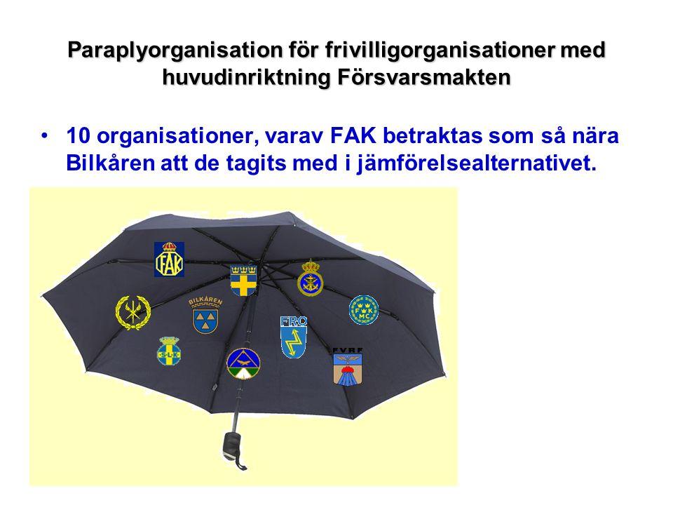Paraplyorganisation för frivilligorganisationer med huvudinriktning Försvarsmakten 10 organisationer, varav FAK betraktas som så nära Bilkåren att de
