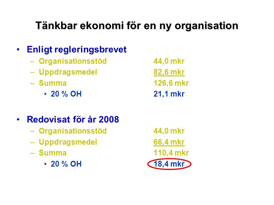 Enligt regleringsbrevet –Organisationsstöd44,0 mkr –Uppdragsmedel82,6 mkr –Summa126,6 mkr 20 % OH21,1 mkr Redovisat för år 2008 –Organisationsstöd44,0