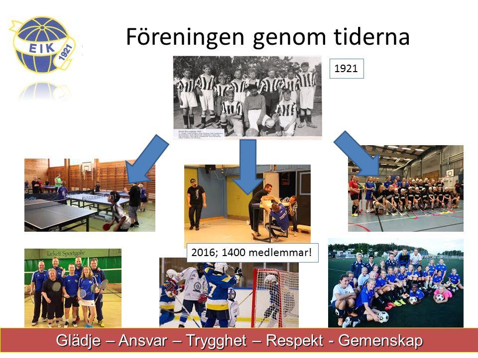 Föreningen genom tiderna 1921 2016; 1400 medlemmar.
