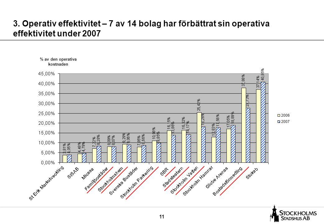 11 3. Operativ effektivitet – 7 av 14 bolag har förbättrat sin operativa effektivitet under 2007 % av den operativa kostnaden