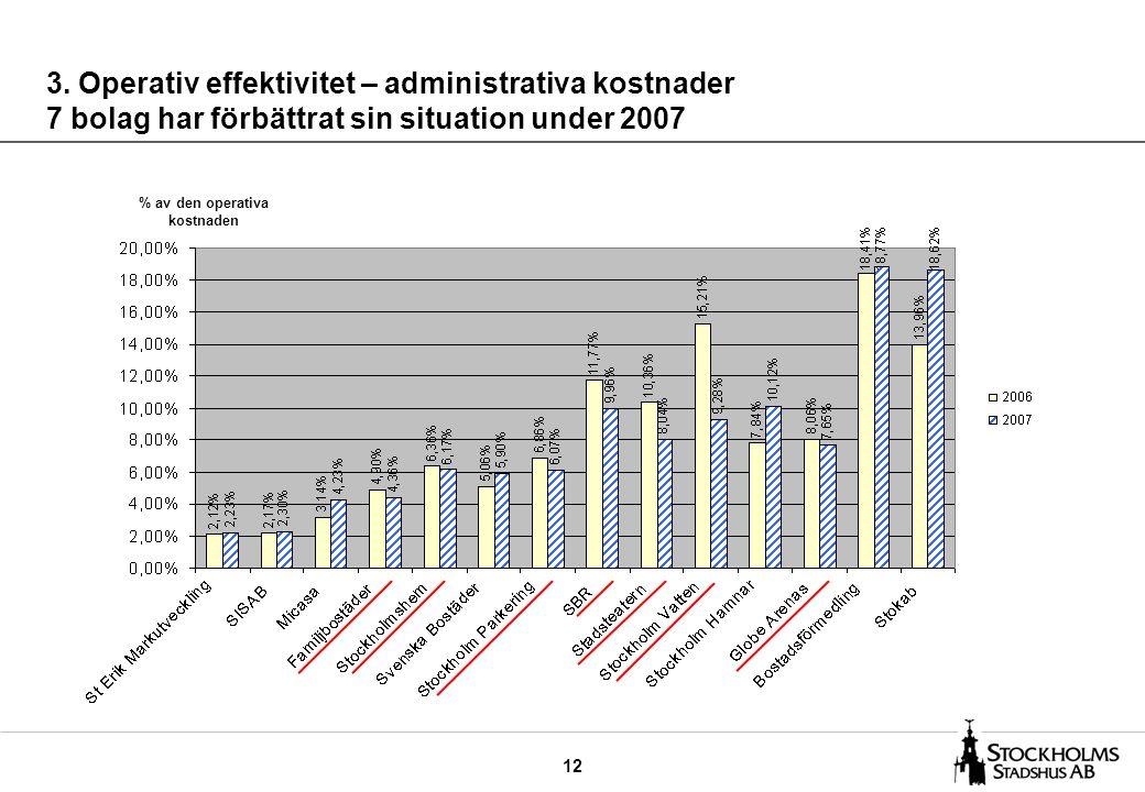 12 3. Operativ effektivitet – administrativa kostnader 7 bolag har förbättrat sin situation under 2007 % av den operativa kostnaden
