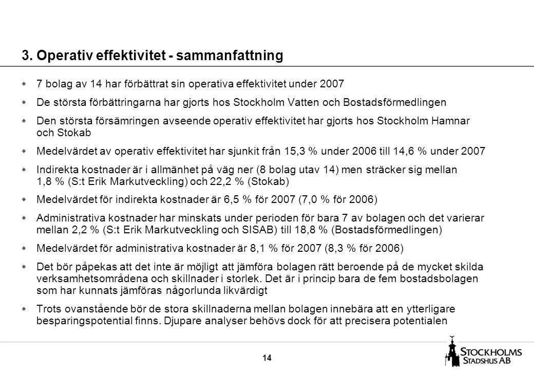 14 3. Operativ effektivitet - sammanfattning w 7 bolag av 14 har förbättrat sin operativa effektivitet under 2007 w De största förbättringarna har gjo
