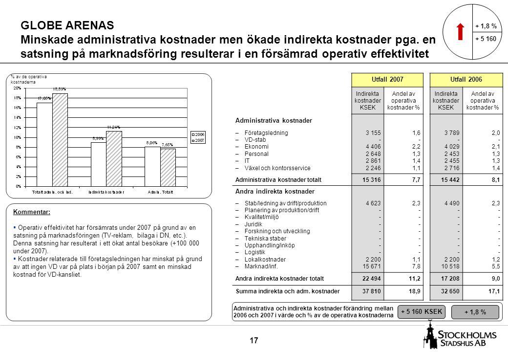 17 GLOBE ARENAS Minskade administrativa kostnader men ökade indirekta kostnader pga. en satsning på marknadsföring resulterar i en försämrad operativ