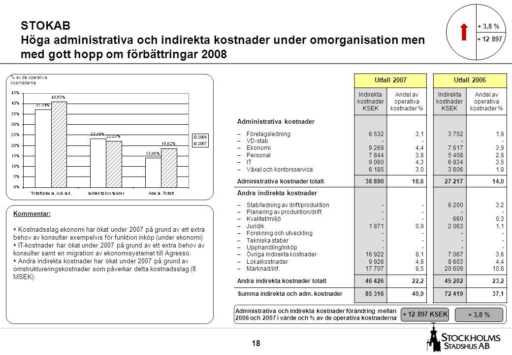 18 STOKAB Höga administrativa och indirekta kostnader under omorganisation men med gott hopp om förbättringar 2008 Utfall 2007Utfall 2006 Indirekta ko