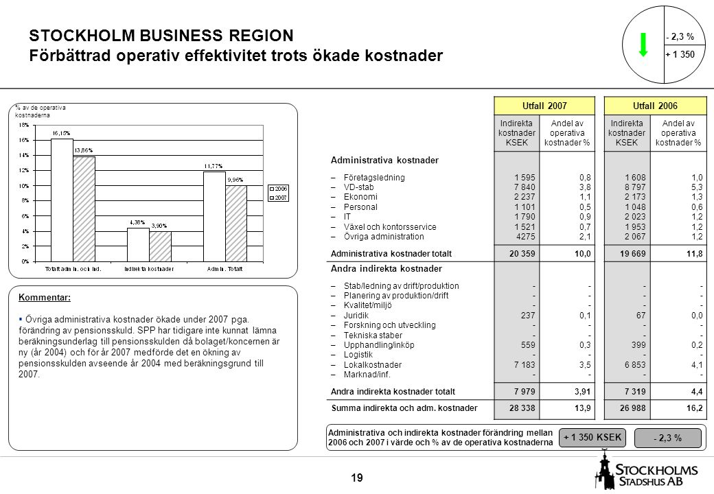 19 STOCKHOLM BUSINESS REGION Förbättrad operativ effektivitet trots ökade kostnader Utfall 2007Utfall 2006 Indirekta kostnader KSEK Andel av operativa kostnader % Indirekta kostnader KSEK Andel av operativa kostnader % Administrativa kostnader –Företagsledning –VD-stab –Ekonomi –Personal –IT –Växel och kontorsservice –Övriga administration 1 595 7 840 2 237 1 101 1 790 1 521 4275 0,8 3,8 1,1 0,5 0,9 0,7 2,1 1 608 8 797 2 173 1 048 2 023 1 953 2 067 1,0 5,3 1,3 0,6 1,2 Administrativa kostnader totalt20 35910,019 66911,8 Andra indirekta kostnader –Stab/ledning av drift/produktion –Planering av produktion/drift –Kvalitet/miljö –Juridik –Forskning och utveckling –Tekniska staber –Upphandling/inköp –Logistik –Lokalkostnader –Marknad/inf.