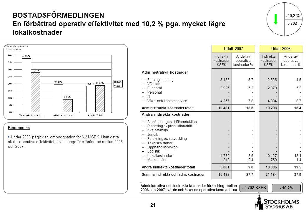 21 BOSTADSFÖRMEDLINGEN En förbättrad operativ effektivitet med 10,2 % pga. mycket lägre lokalkostnader Utfall 2007Utfall 2006 Indirekta kostnader KSEK