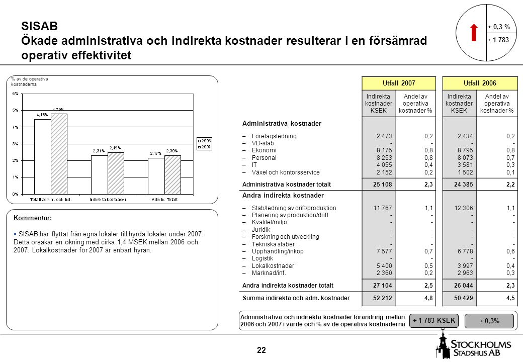 22 SISAB Ökade administrativa och indirekta kostnader resulterar i en försämrad operativ effektivitet Utfall 2007Utfall 2006 Indirekta kostnader KSEK Andel av operativa kostnader % Indirekta kostnader KSEK Andel av operativa kostnader % Administrativa kostnader –Företagsledning –VD-stab –Ekonomi –Personal –IT –Växel och kontorsservice 2 473 - 8 175 8 253 4 055 2 152 0,2 - 0,8 0,4 0,2 2 434 - 8 795 8 073 3 581 1 502 0,2 - 0,8 0,7 0,3 0,1 Administrativa kostnader totalt25 1082,324 3852,2 Andra indirekta kostnader –Stab/ledning av drift/produktion –Planering av produktion/drift –Kvalitet/miljö –Juridik –Forskning och utveckling –Tekniska staber –Upphandling/inköp –Logistik –Lokalkostnader –Marknad/inf.