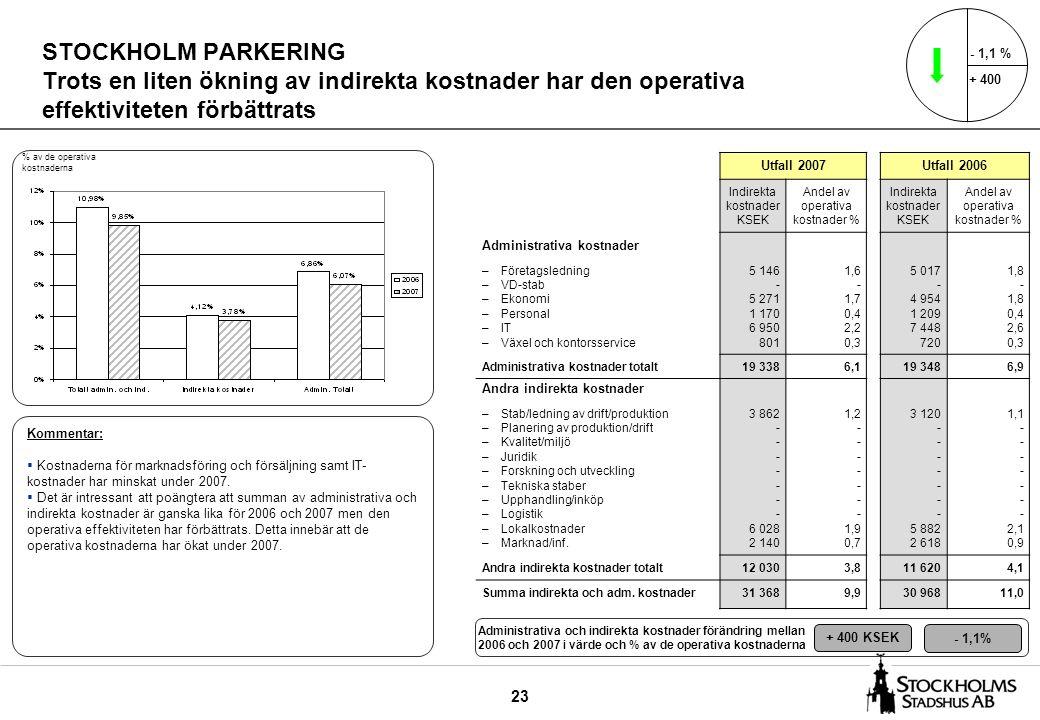 23 STOCKHOLM PARKERING Trots en liten ökning av indirekta kostnader har den operativa effektiviteten förbättrats Utfall 2007Utfall 2006 Indirekta kostnader KSEK Andel av operativa kostnader % Indirekta kostnader KSEK Andel av operativa kostnader % Administrativa kostnader –Företagsledning –VD-stab –Ekonomi –Personal –IT –Växel och kontorsservice 5 146 - 5 271 1 170 6 950 801 1,6 - 1,7 0,4 2,2 0,3 5 017 - 4 954 1 209 7 448 720 1,8 - 1,8 0,4 2,6 0,3 Administrativa kostnader totalt19 3386,119 3486,9 Andra indirekta kostnader –Stab/ledning av drift/produktion –Planering av produktion/drift –Kvalitet/miljö –Juridik –Forskning och utveckling –Tekniska staber –Upphandling/inköp –Logistik –Lokalkostnader –Marknad/inf.