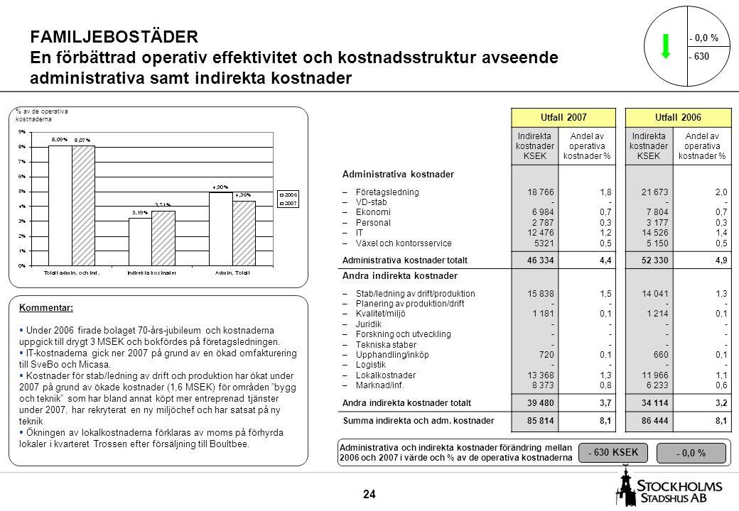 24 FAMILJEBOSTÄDER En förbättrad operativ effektivitet och kostnadsstruktur avseende administrativa samt indirekta kostnader Utfall 2007Utfall 2006 In