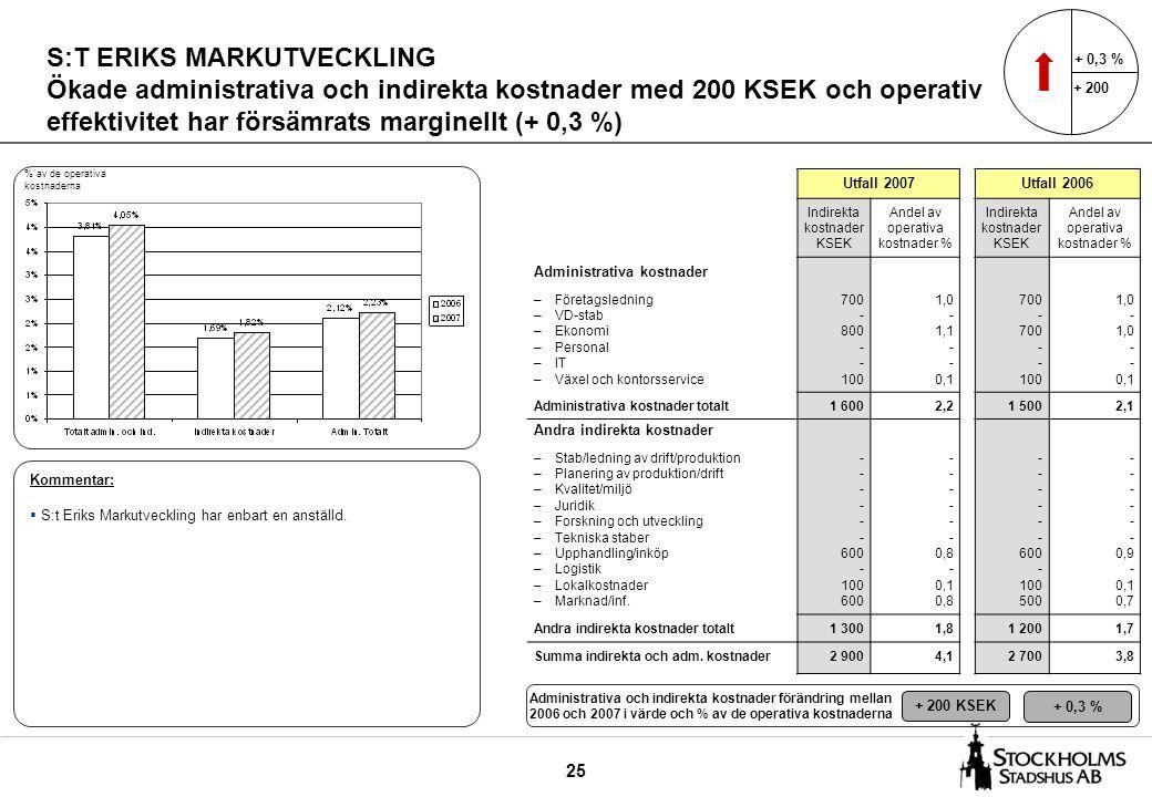 25 S:T ERIKS MARKUTVECKLING Ökade administrativa och indirekta kostnader med 200 KSEK och operativ effektivitet har försämrats marginellt (+ 0,3 %) Ut