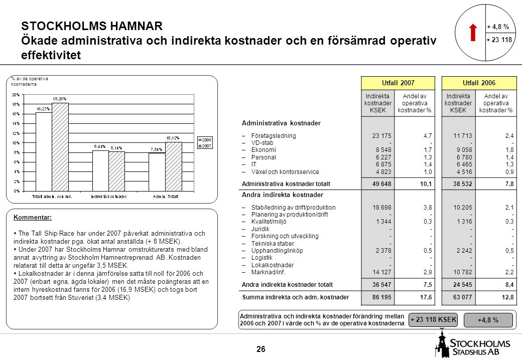 26 STOCKHOLMS HAMNAR Ökade administrativa och indirekta kostnader och en försämrad operativ effektivitet Utfall 2007Utfall 2006 Indirekta kostnader KSEK Andel av operativa kostnader % Indirekta kostnader KSEK Andel av operativa kostnader % Administrativa kostnader –Företagsledning –VD-stab –Ekonomi –Personal –IT –Växel och kontorsservice 23 175 - 8 548 6 227 6 875 4 823 4,7 - 1,7 1,3 1,4 1,0 11 713 - 9 058 6 780 6 465 4 516 2,4 - 1,8 1,4 1,3 0,9 Administrativa kostnader totalt49 64810,138 5327,8 Andra indirekta kostnader –Stab/ledning av drift/produktion –Planering av produktion/drift –Kvalitet/miljö –Juridik –Forskning och utveckling –Tekniska staber –Upphandling/inköp –Logistik –Lokalkostnader –Marknad/inf.