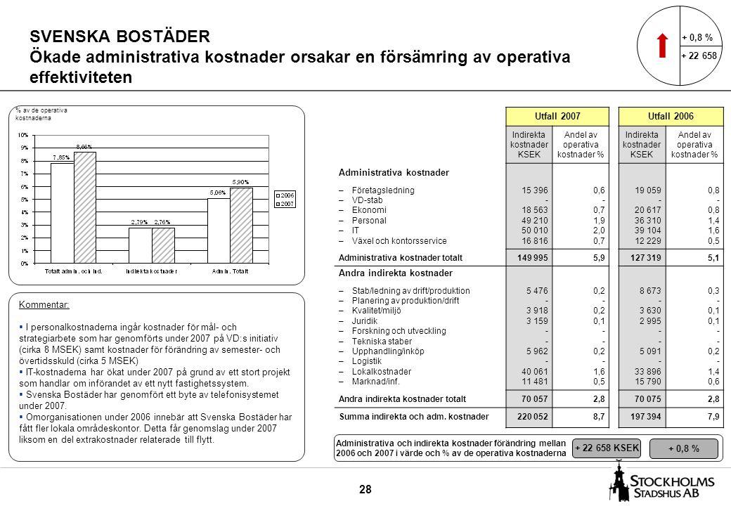 28 SVENSKA BOSTÄDER Ökade administrativa kostnader orsakar en försämring av operativa effektiviteten Utfall 2007Utfall 2006 Indirekta kostnader KSEK A