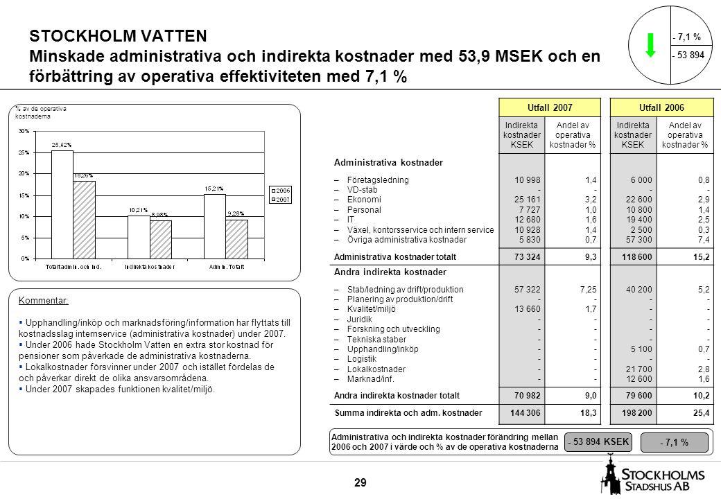 29 STOCKHOLM VATTEN Minskade administrativa och indirekta kostnader med 53,9 MSEK och en förbättring av operativa effektiviteten med 7,1 % Utfall 2007Utfall 2006 Indirekta kostnader KSEK Andel av operativa kostnader % Indirekta kostnader KSEK Andel av operativa kostnader % Administrativa kostnader –Företagsledning –VD-stab –Ekonomi –Personal –IT –Växel, kontorsservice och intern service –Övriga administrativa kostnader 10 998 - 25 161 7 727 12 680 10 928 5 830 1,4 - 3,2 1,0 1,6 1,4 0,7 6 000 - 22 600 10 800 19 400 2 500 57 300 0,8 - 2,9 1,4 2,5 0,3 7,4 Administrativa kostnader totalt73 3249,3118 60015,2 Andra indirekta kostnader –Stab/ledning av drift/produktion –Planering av produktion/drift –Kvalitet/miljö –Juridik –Forskning och utveckling –Tekniska staber –Upphandling/inköp –Logistik –Lokalkostnader –Marknad/inf.