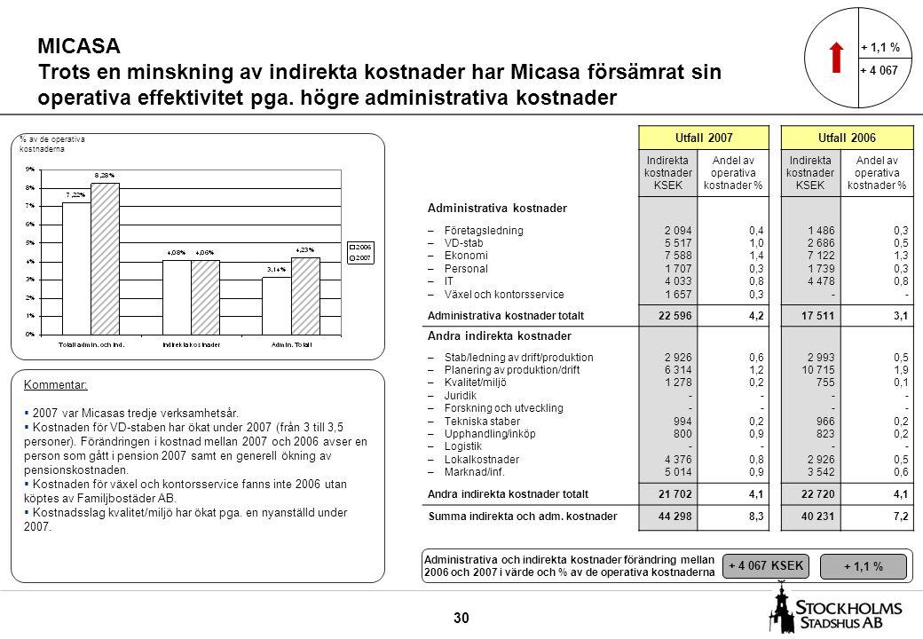 30 MICASA Trots en minskning av indirekta kostnader har Micasa försämrat sin operativa effektivitet pga.