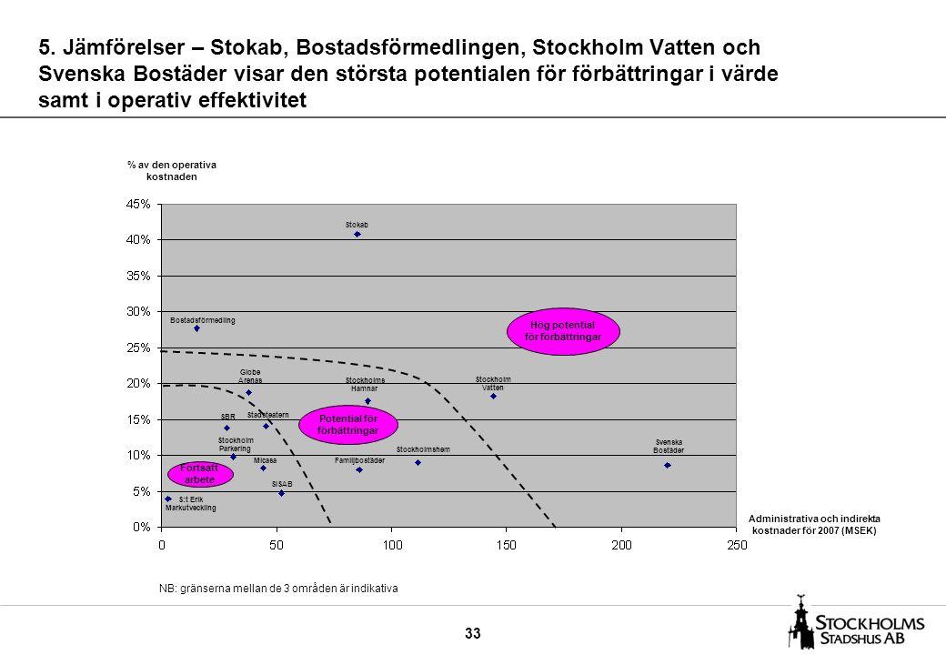33 5. Jämförelser – Stokab, Bostadsförmedlingen, Stockholm Vatten och Svenska Bostäder visar den största potentialen för förbättringar i värde samt i