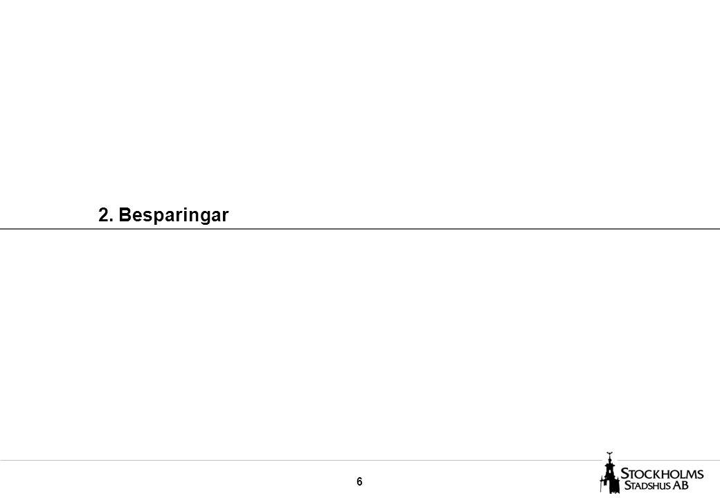 27 STOCKHOLMSHEM Fortsatt sänkning av administrativa och indirekta kostnader leder till en förbättrad operativ effektivitet under 2007 Utfall 2007Utfall 2006 Indirekta kostnader KSEK Andel av operativa kostnader % Indirekta kostnader KSEK Andel av operativa kostnader % Administrativa kostnader –Företagsledning –VD-stab –Ekonomi –Personal –IT –Växel och kontorsservice 18 921 - 10 487 8 370 38 227 - 1,5 - 0,9 0,7 3,1 - 17 919 - 9 638 7 934 41 880 - 1,5 - 0,8 0,7 3,4 - Administrativa kostnader totalt76 0056,277 3716,4 Andra indirekta kostnader –Stab/ledning av drift/produktion –Planering av produktion/drift –Kvalitet/miljö –Juridik –Forskning och utveckling –Tekniska staber –Upphandling/inköp –Logistik –Lokalkostnader –Marknad/inf.
