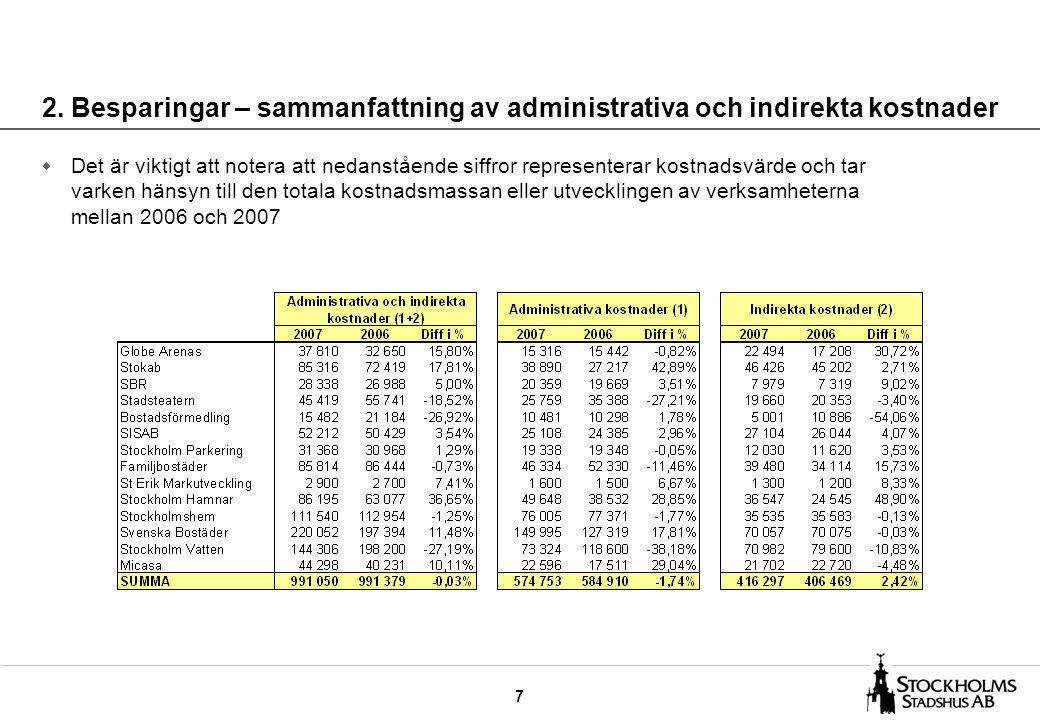 28 SVENSKA BOSTÄDER Ökade administrativa kostnader orsakar en försämring av operativa effektiviteten Utfall 2007Utfall 2006 Indirekta kostnader KSEK Andel av operativa kostnader % Indirekta kostnader KSEK Andel av operativa kostnader % Administrativa kostnader –Företagsledning –VD-stab –Ekonomi –Personal –IT –Växel och kontorsservice 15 396 - 18 563 49 210 50 010 16 816 0,6 - 0,7 1,9 2,0 0,7 19 059 - 20 617 36 310 39 104 12 229 0,8 - 0,8 1,4 1,6 0,5 Administrativa kostnader totalt149 9955,9127 3195,1 Andra indirekta kostnader –Stab/ledning av drift/produktion –Planering av produktion/drift –Kvalitet/miljö –Juridik –Forskning och utveckling –Tekniska staber –Upphandling/inköp –Logistik –Lokalkostnader –Marknad/inf.