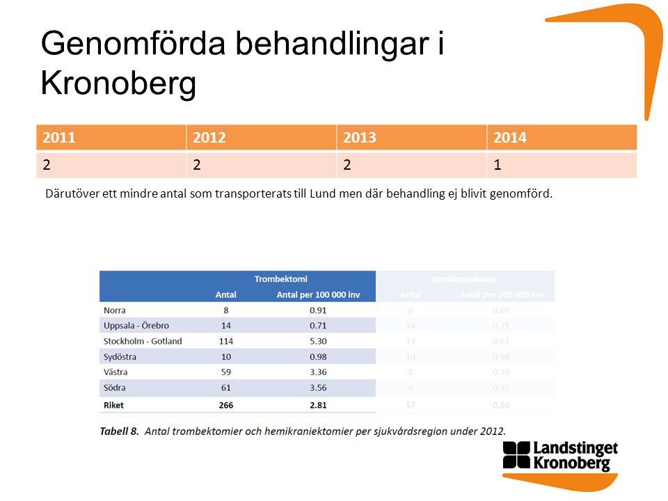 Genomförda behandlingar i Kronoberg 2011201220132014 2221 Därutöver ett mindre antal som transporterats till Lund men där behandling ej blivit genomförd.