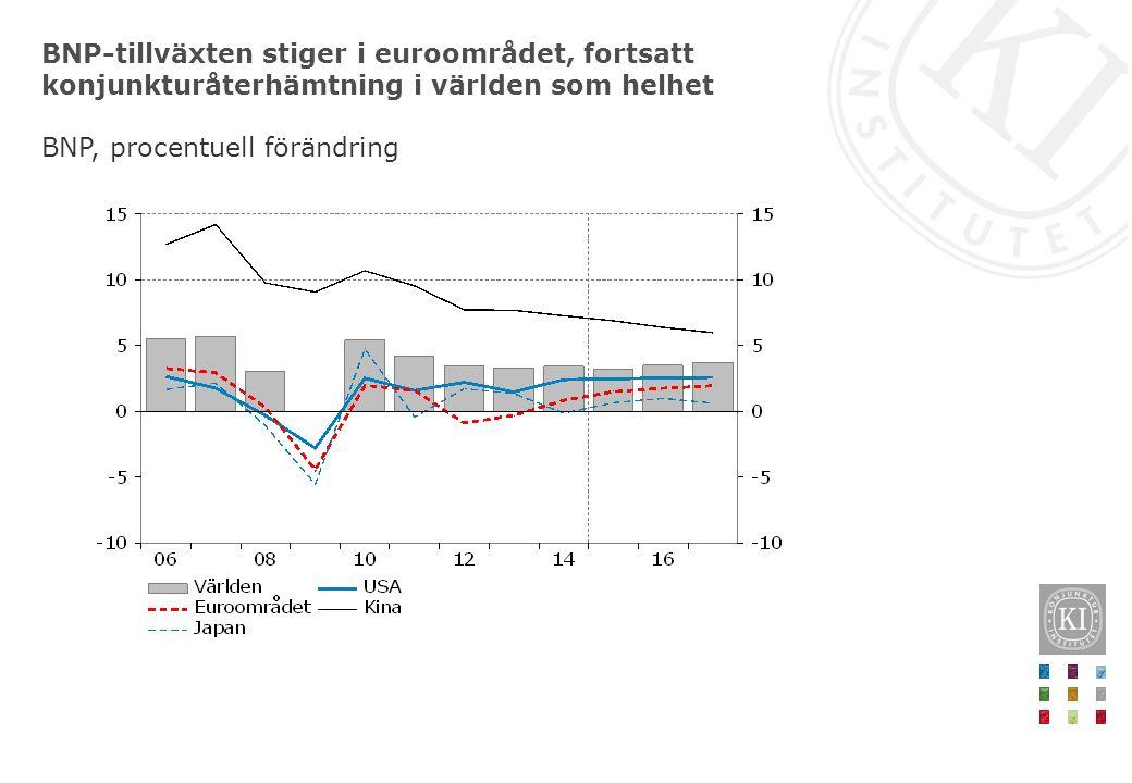 BNP-tillväxten stiger i euroområdet, fortsatt konjunkturåterhämtning i världen som helhet BNP, procentuell förändring
