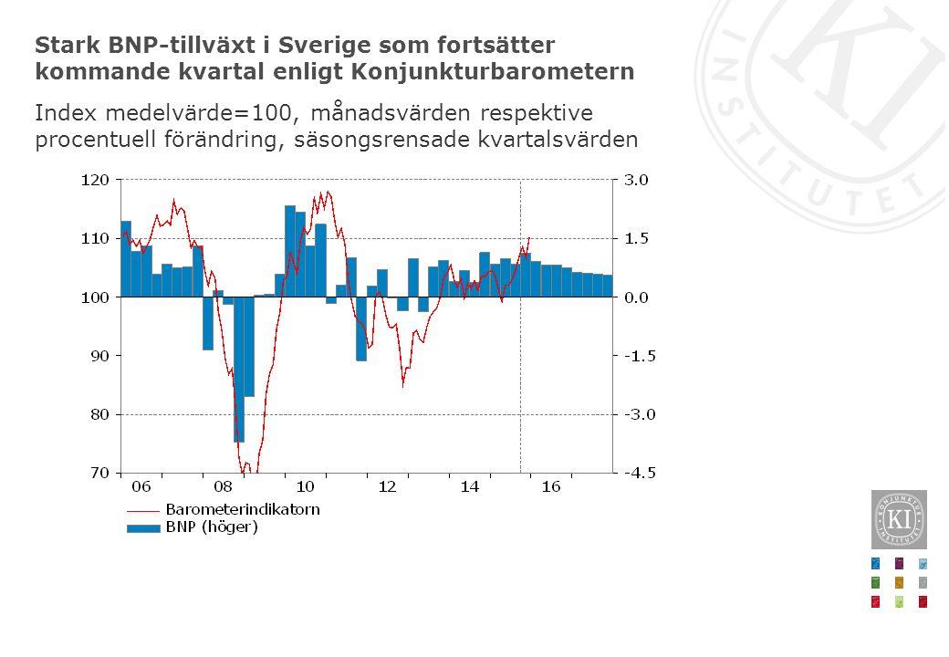 Stark BNP-tillväxt i Sverige som fortsätter kommande kvartal enligt Konjunkturbarometern Index medelvärde=100, månadsvärden respektive procentuell förändring, säsongsrensade kvartalsvärden