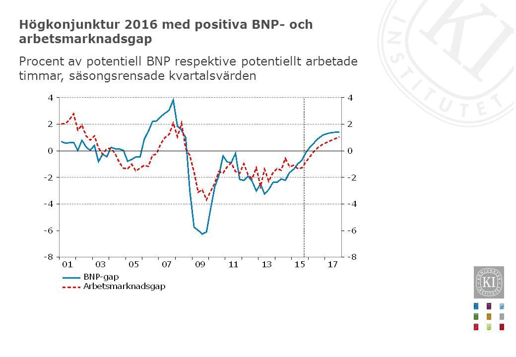 Högkonjunktur 2016 med positiva BNP- och arbetsmarknadsgap Procent av potentiell BNP respektive potentiellt arbetade timmar, säsongsrensade kvartalsvä
