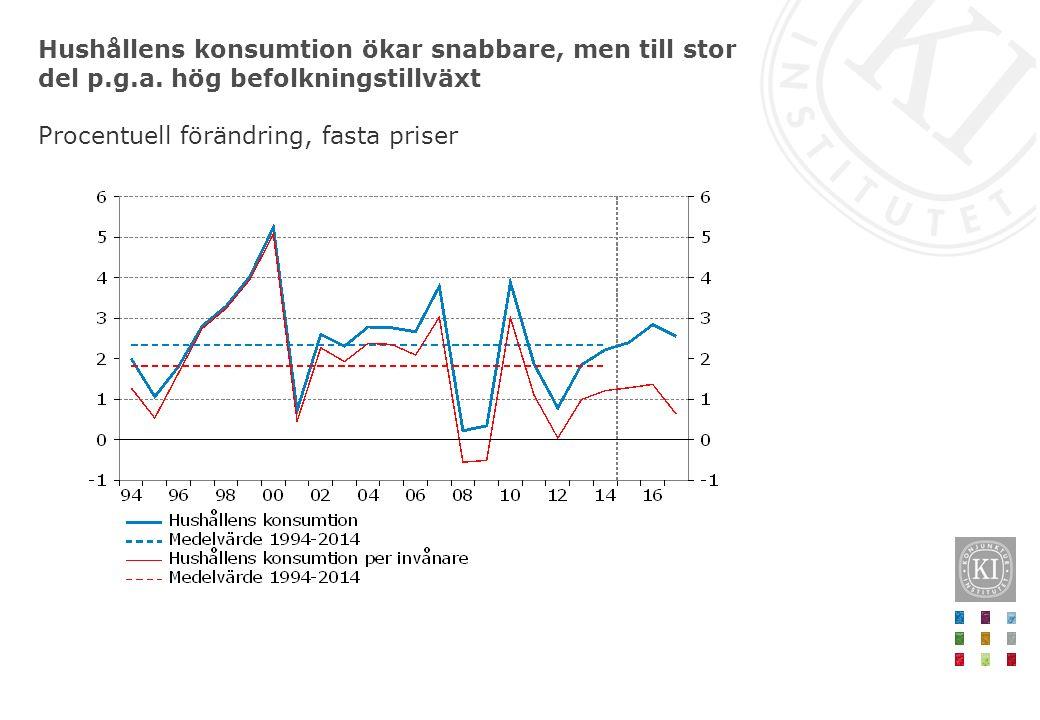 Hushållens konsumtion ökar snabbare, men till stor del p.g.a. hög befolkningstillväxt Procentuell förändring, fasta priser