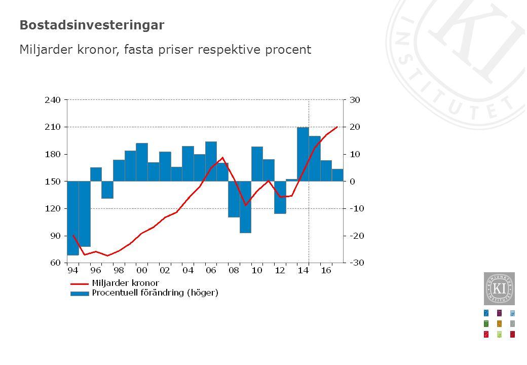 Bostadsinvesteringar Miljarder kronor, fasta priser respektive procent