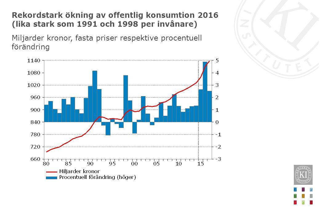 Rekordstark ökning av offentlig konsumtion 2016 (lika stark som 1991 och 1998 per invånare) Miljarder kronor, fasta priser respektive procentuell förändring