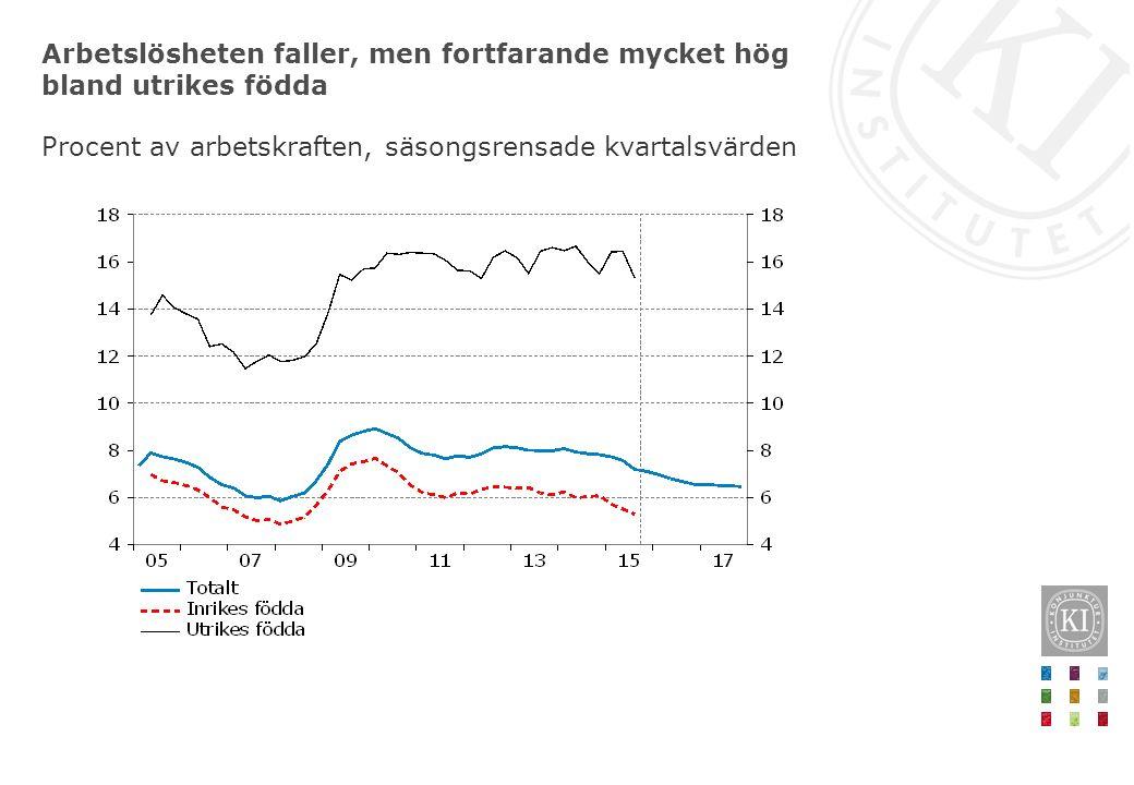 Arbetslösheten faller, men fortfarande mycket hög bland utrikes födda Procent av arbetskraften, säsongsrensade kvartalsvärden