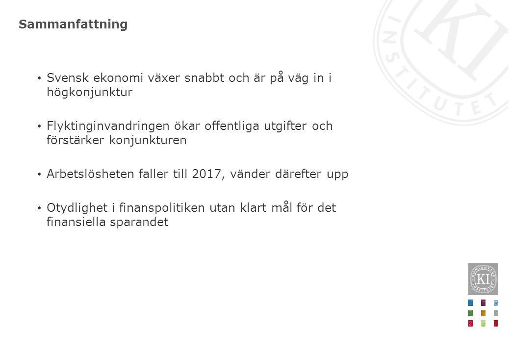 Sammanfattning Svensk ekonomi växer snabbt och är på väg in i högkonjunktur Flyktinginvandringen ökar offentliga utgifter och förstärker konjunkturen Arbetslösheten faller till 2017, vänder därefter upp Otydlighet i finanspolitiken utan klart mål för det finansiella sparandet