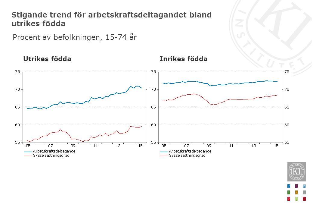 Stigande trend för arbetskraftsdeltagandet bland utrikes födda Procent av befolkningen, 15-74 år Utrikes födda Inrikes födda
