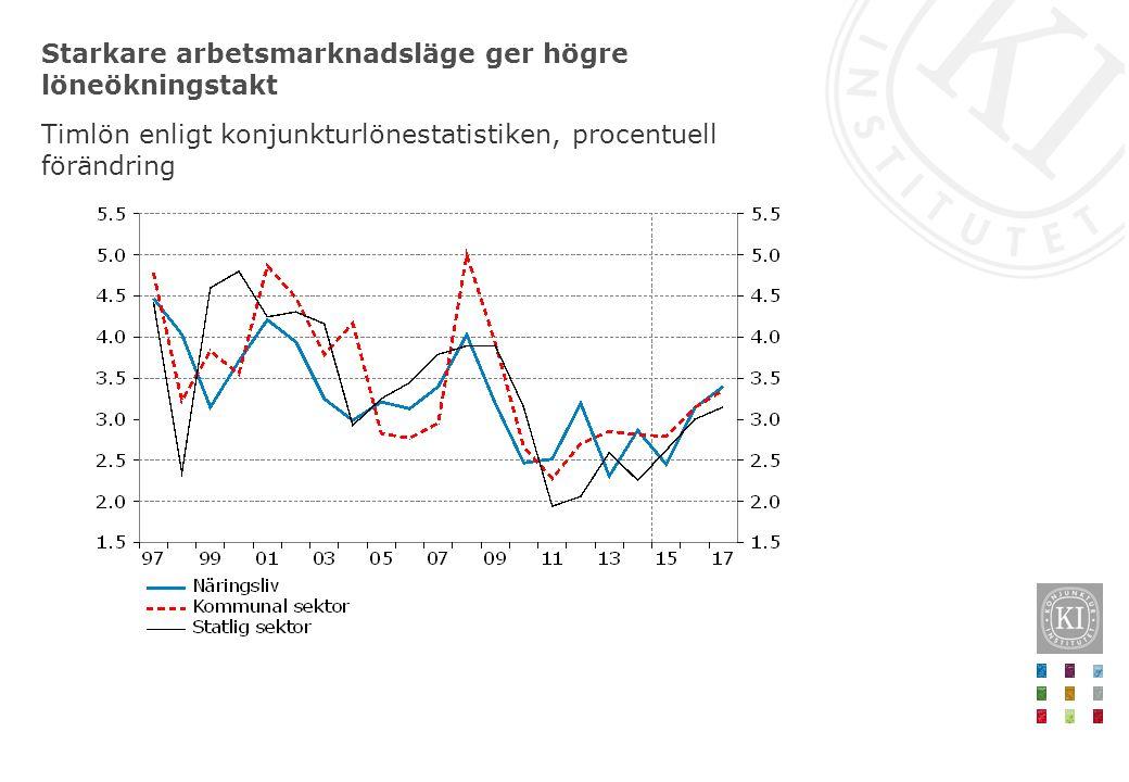 Starkare arbetsmarknadsläge ger högre löneökningstakt Timlön enligt konjunkturlönestatistiken, procentuell förändring