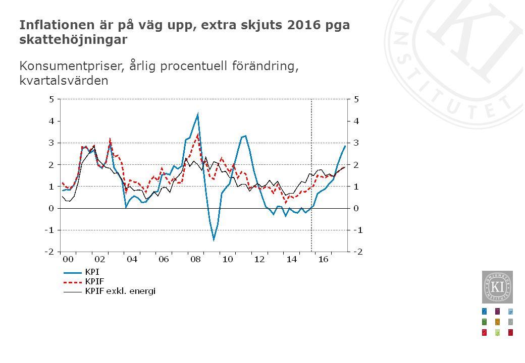 Inflationen är på väg upp, extra skjuts 2016 pga skattehöjningar Konsumentpriser, årlig procentuell förändring, kvartalsvärden