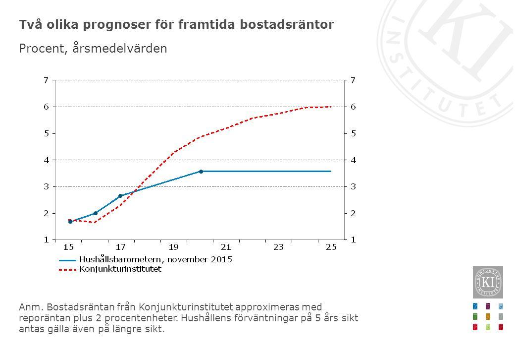 Två olika prognoser för framtida bostadsräntor Procent, årsmedelvärden Anm. Bostadsräntan från Konjunkturinstitutet approximeras med reporäntan plus 2