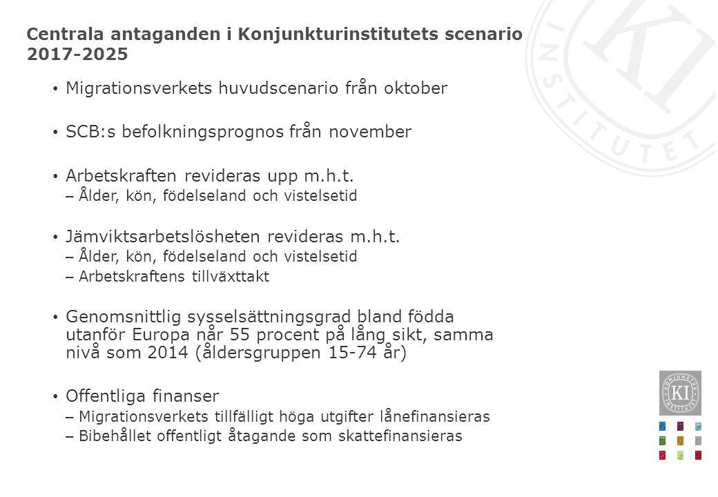 Migrationsverkets huvudscenario från oktober SCB:s befolkningsprognos från november Arbetskraften revideras upp m.h.t. – Ålder, kön, födelseland och v