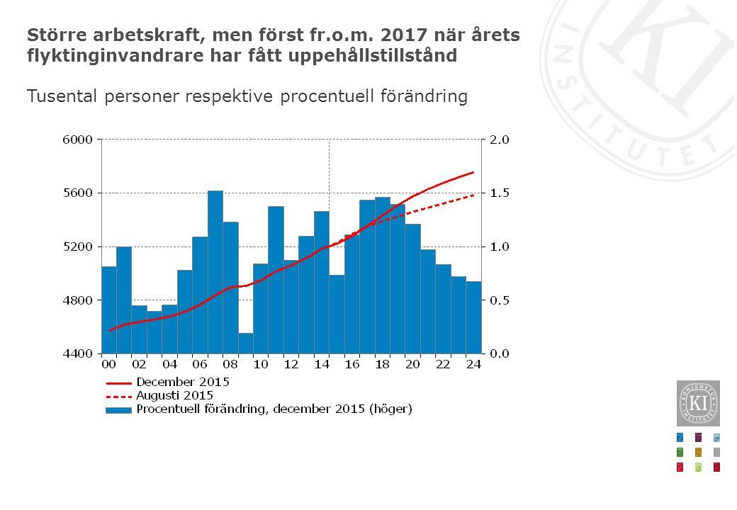 Större arbetskraft, men först fr.o.m. 2017 när årets flyktinginvandrare har fått uppehållstillstånd Tusental personer respektive procentuell förändrin