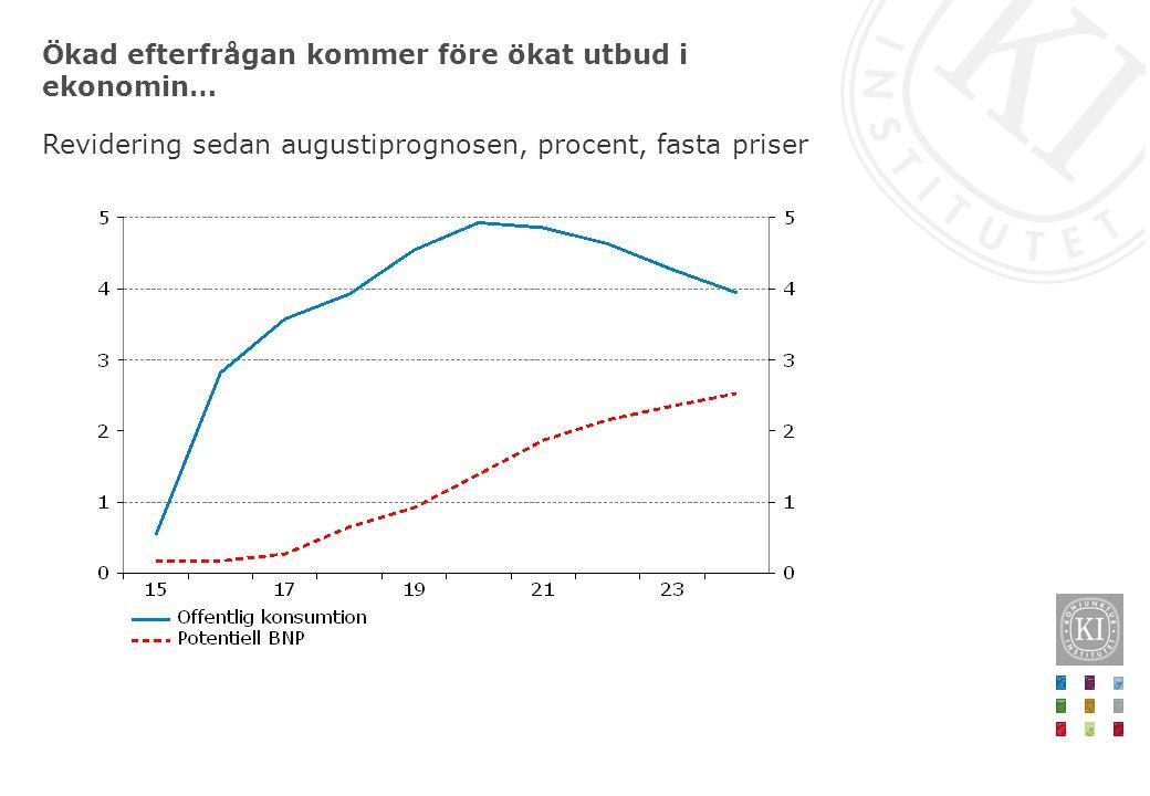 Ökad efterfrågan kommer före ökat utbud i ekonomin… Revidering sedan augustiprognosen, procent, fasta priser