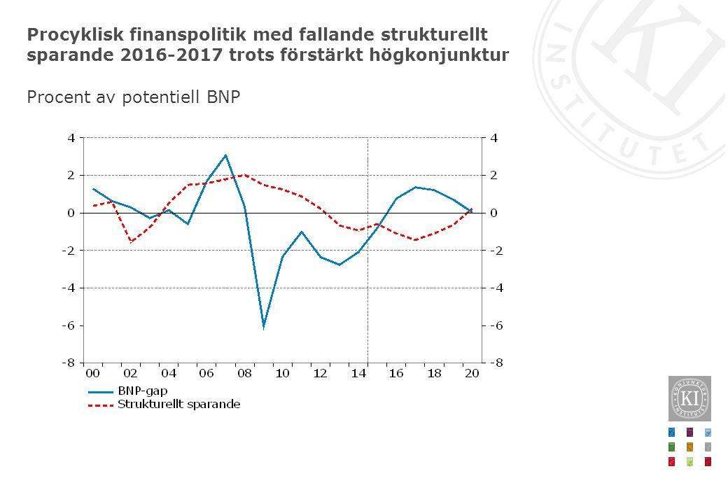Procyklisk finanspolitik med fallande strukturellt sparande 2016-2017 trots förstärkt högkonjunktur Procent av potentiell BNP