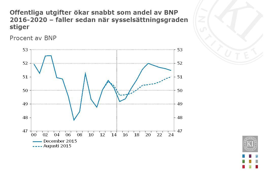 Offentliga utgifter ökar snabbt som andel av BNP 2016-2020 – faller sedan när sysselsättningsgraden stiger Procent av BNP