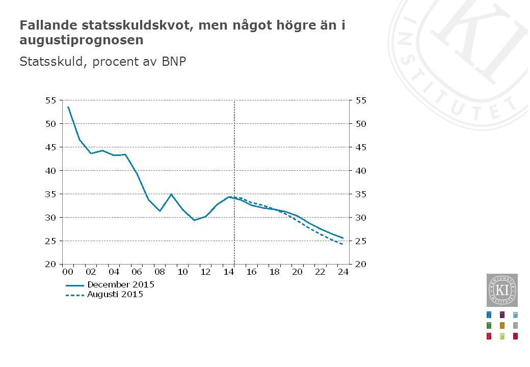Fallande statsskuldskvot, men något högre än i augustiprognosen Statsskuld, procent av BNP