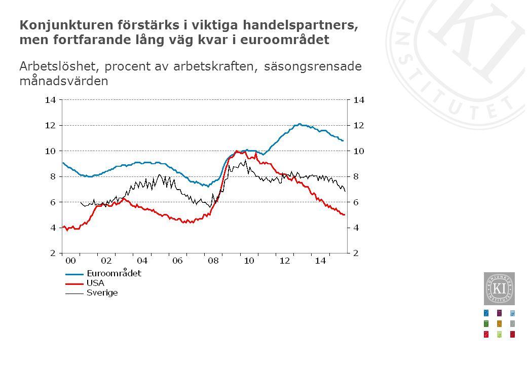 Konjunkturen förstärks i viktiga handelspartners, men fortfarande lång väg kvar i euroområdet Arbetslöshet, procent av arbetskraften, säsongsrensade m