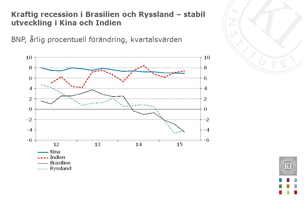 Kraftig recession i Brasilien och Ryssland – stabil utveckling i Kina och Indien BNP, årlig procentuell förändring, kvartalsvärden