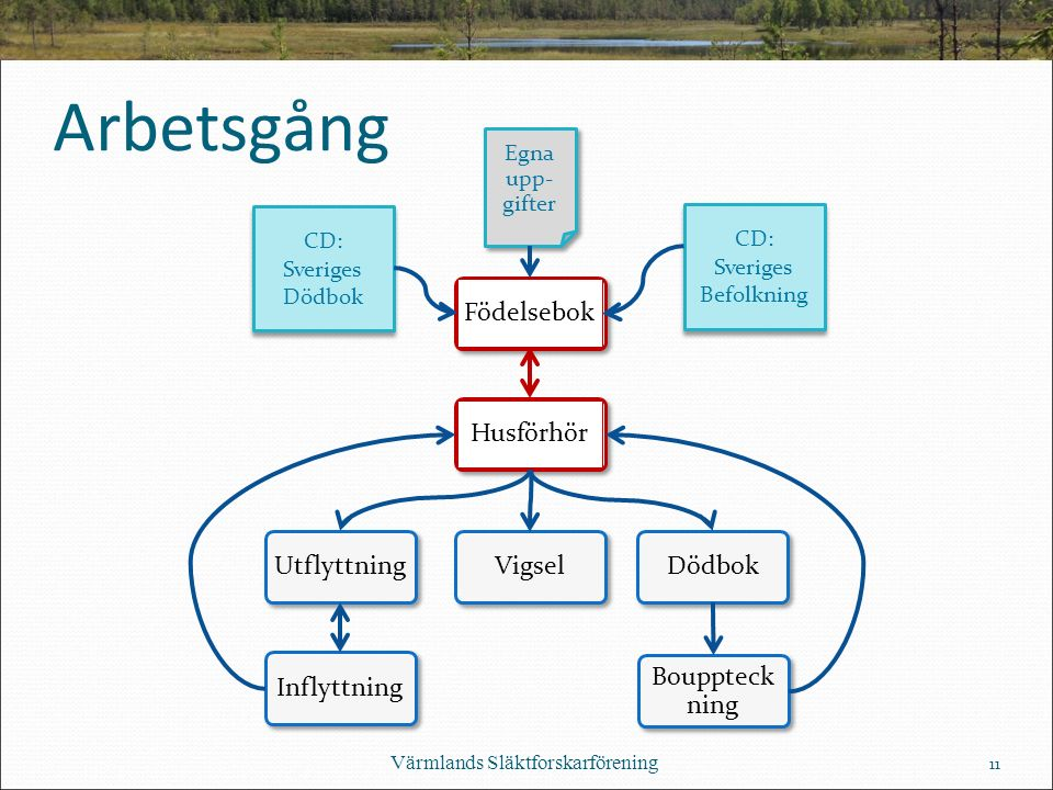 Arbetsgång Värmlands Släktforskarförening Egna upp- gifter CD: Sveriges Dödbok CD: Sveriges Befolkning 11