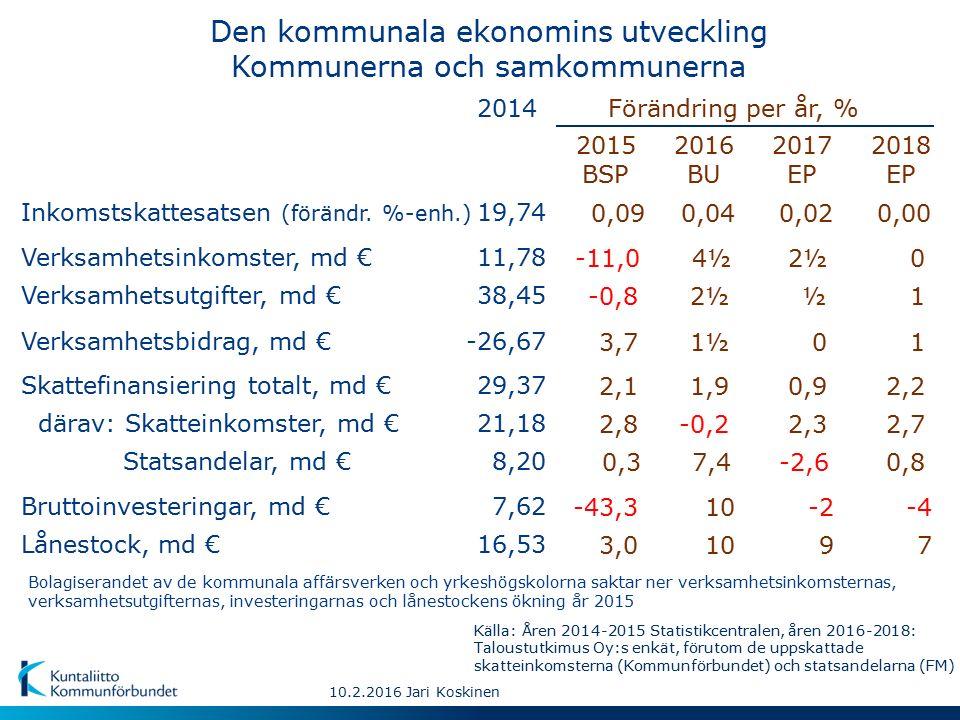 10.2.2016 Jari Koskinen Den kommunala ekonomins utveckling Kommunerna och samkommunerna 2015 BSP 2016 BU 2017 EP 2018 EP Förändring per år, %2014 Statsandelar, md €8,20 Inkomstskattesatsen (förändr.