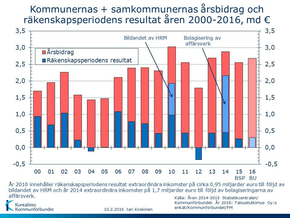 Kommunernas + samkommunernas årsbidrag och räkenskapsperiodens resultat åren 2000-2016, md € År 2010 innehåller räkenskapsperiodens resultat extraordinära inkomster på cirka 0,95 miljarder euro till följd av bildandet av HRM och år 2014 extraordinära inkomster på 1,7 miljarder euro till följd av bolagiseringarna av affärsverk.
