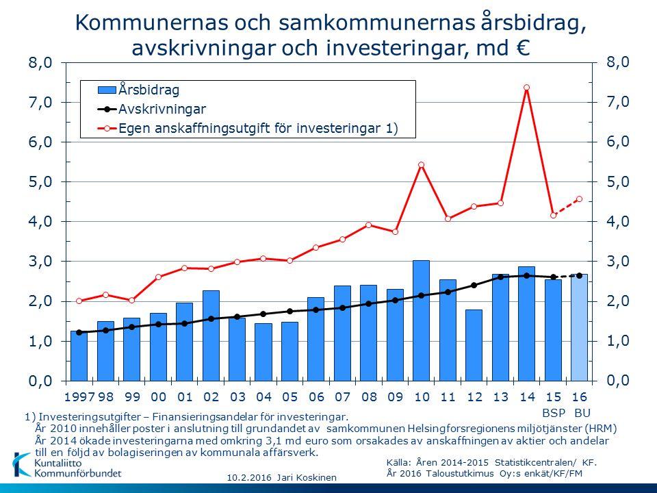 10.2.2016 Jari Koskinen 1) Investeringsutgifter – Finansieringsandelar för investeringar.