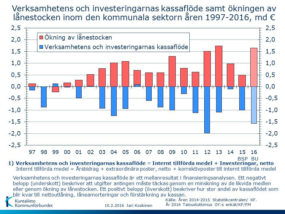 10.2.2016 Jari Koskinen Verksamhetens och investeringarnas kassaflöde samt ökningen av lånestocken inom den kommunala sektorn åren 1997-2016, md € Verksamhetens och investeringarnas kassaflöde är ett mellanresultat i finansieringsanalysen.