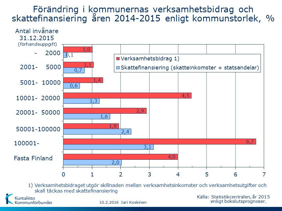 - 2000 50001-100000 10001- 20000 2001- 5000 20001- 50000 100001- 5001- 10000 10.2.2016 Jari Koskinen Fasta Finland Antal invånare 31.12.2015 (förhandsuppgift) Källa: Statistikcentralen, år 2015 enligt bokslutsprognoser.